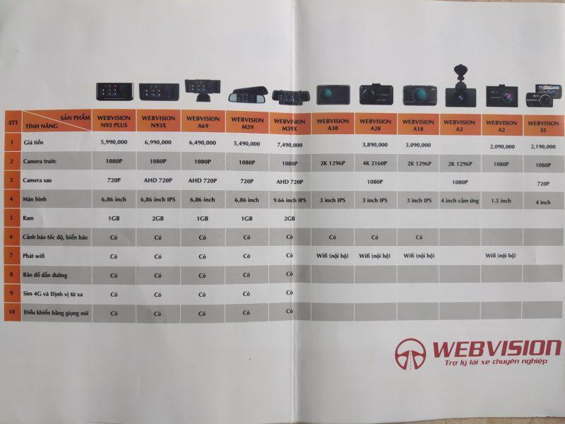 Bảng giá lắp camera hành trình Webvision cho xe VinFast